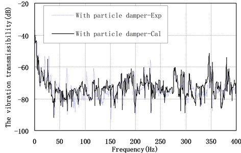 The vibration transmissibility of point A with 0 A current
