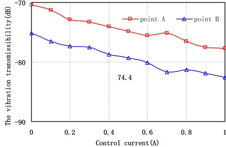 Vibration transmissibility of different measuring points versus the control current