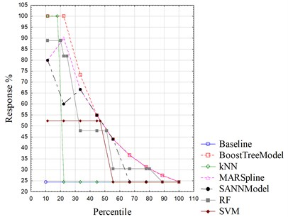 Lift charts of different algorithms
