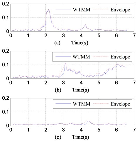 WTMMs and envelopes of vibration signals collected while  a) joint dislocation, b) local embossment, c) normal