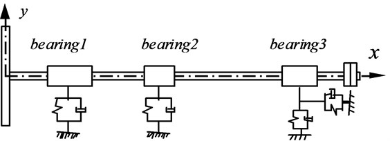 A propulsion shafting model