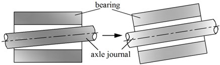 Relative position of bearing and the axle journal
