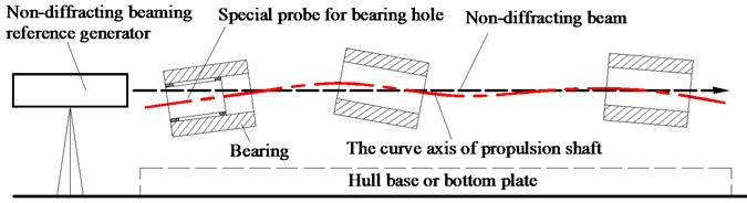 The measuring principle of Position-Pose measurement system of bearing hole