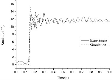 Comparison between numerical and experimental results