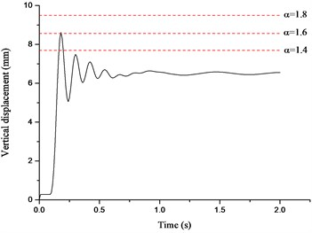 Displacement time histories for Column A1 removal scenario