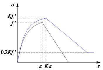 Concrete constitutive model