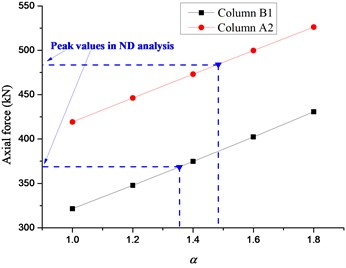Relationship between axial forces of adjacent columns and α