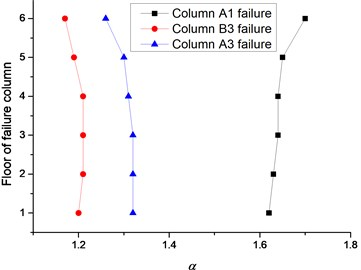 Relationship between story and α
