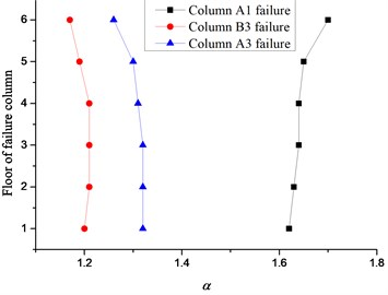 Relationship between story and α for frames of 7 and 8 degrees