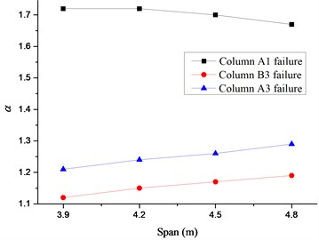 Relationship between span of Beam B1 and α