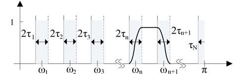 Fourier shaft split