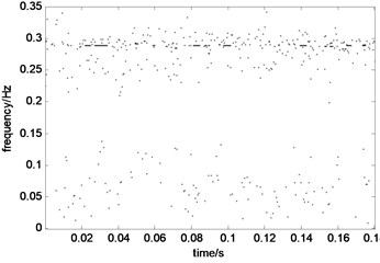 Time-frequency energy spectrum of vibration signal