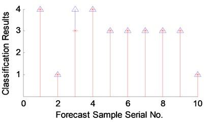 PNN-based power generator vibration fault classification