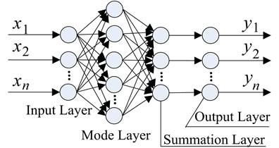 PNN structure
