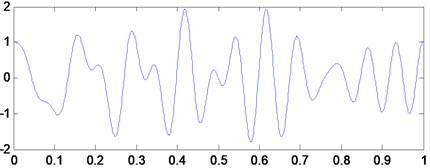 Simulation signal x1(t)