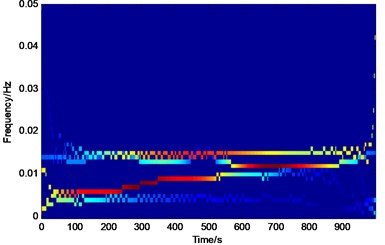 Time-frequency spectrum of the simulation signal x1(t)