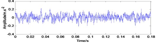 Analysis of experimental vibration signal