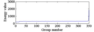 The wavelet packet energy feature of 350 groups of sampled signals