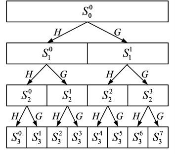 Schematic diagram of wavelet packet decomposition