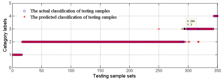 Comparison of actual degradation state and the recognized degradation state of testing samples