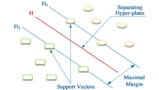 The principle of linear support vector machine in classification