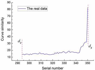 The curve similarity of wavelet packet energy of training sample and predicting samples