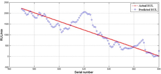 Comparison between the predicted and the actual values of the predicting samples