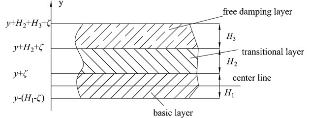 Cross-section of the new damping structure: H1, H2, H3 are the thickness of the basic layer, transitional layer and the free damping layer, and ζ is the distance between the center line  of the barycenter of the damping beam and the basic layer surface