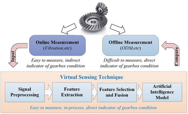 The rationale of developing virtual gearbox state sensing model