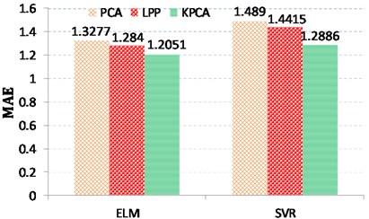 Performance comparison of different virtual sensing schemes using different criteria