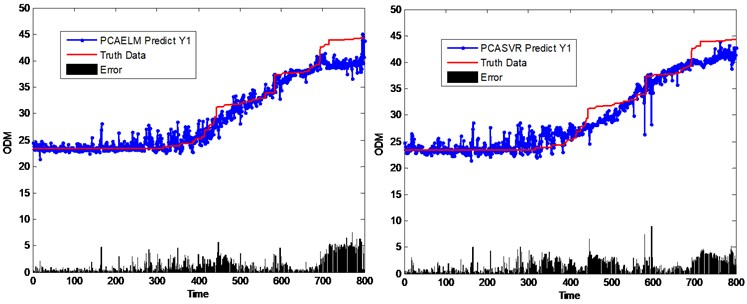 Performance comparison of different virtual sensing schemes based on PCA method