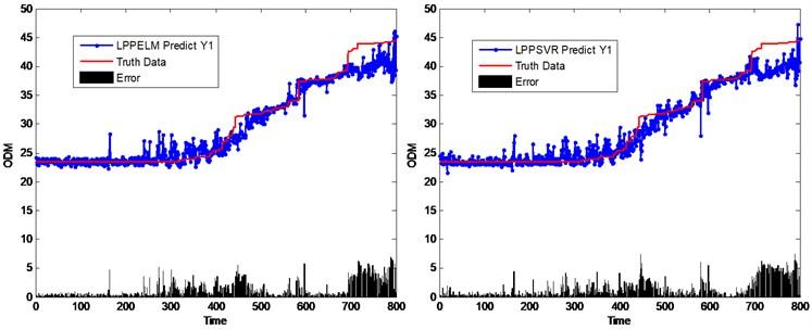 Performance comparison of different virtual sensing schemes based on LPP method