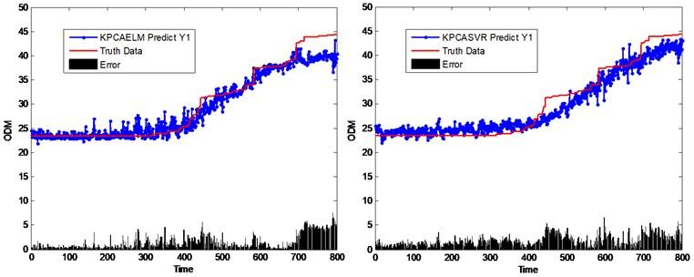 Performance comparison of different virtual sensing schemes based on KPCA method