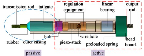 The structure of the hybrid vibration isolator