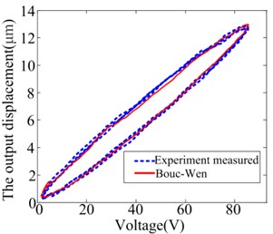 The comparison curve predicted by the Bouc-Wen model and measured by experiment