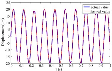 Feedforward compensation control results for the sinusoidal driven voltage