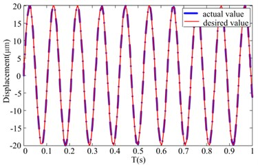 Hybrid linear control results for sinusoidal driven voltage
