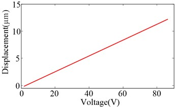 Hysteresis curve of the HVI under 60 Hz sinusoidal voltage signal