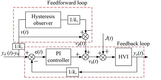 The block diagram of the feedforward compensation & PI feedback hybrid linearization control