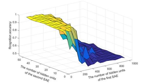 Recognition accuracy rates for different hidden layer structures: a) coal, b) rock, c) average