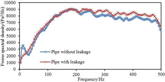 Average power spectral density of pipes with/without leakages