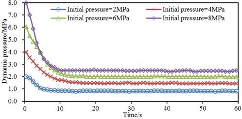 Impacts of initial pressures on aerodynamic behaviors