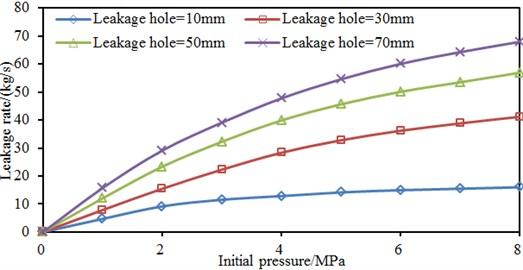 Leakage rates under different leakage hole sizes