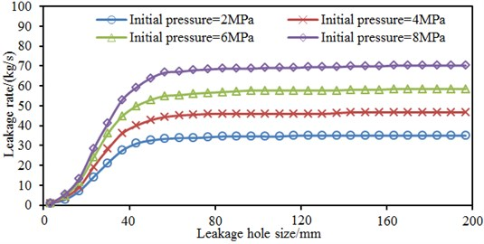 Leak rates under different initial pressures