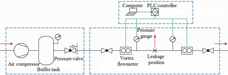 Flow chart of small hole leakage test system