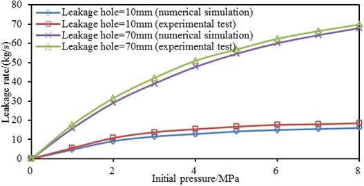 Comparison of leakage rates under different leakage hole sizes