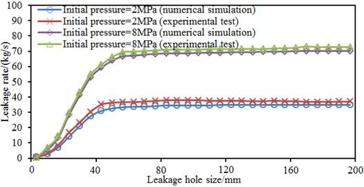 Comparison of leakage rates under different initial pressures