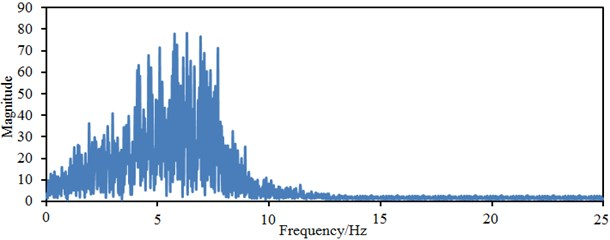Frequency-domain seismic waves in two directions