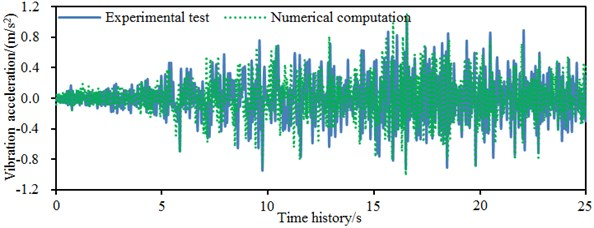 Comparison of accelerations between experiment and numerical simulation