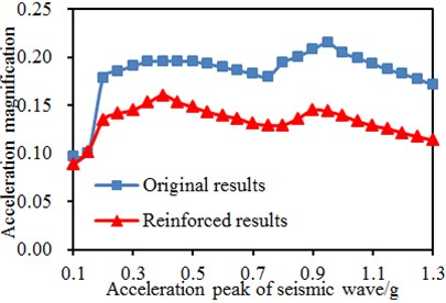 Two-directional acceleration amplitudes of wall bodies under different seismic amplitudes